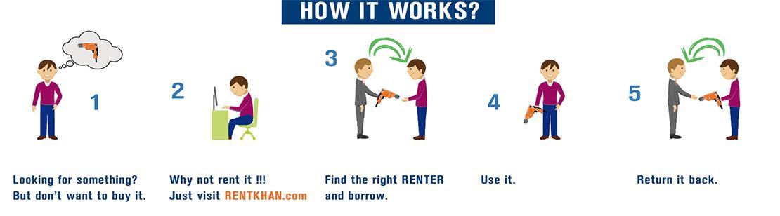 How it works. -RentKhan.com